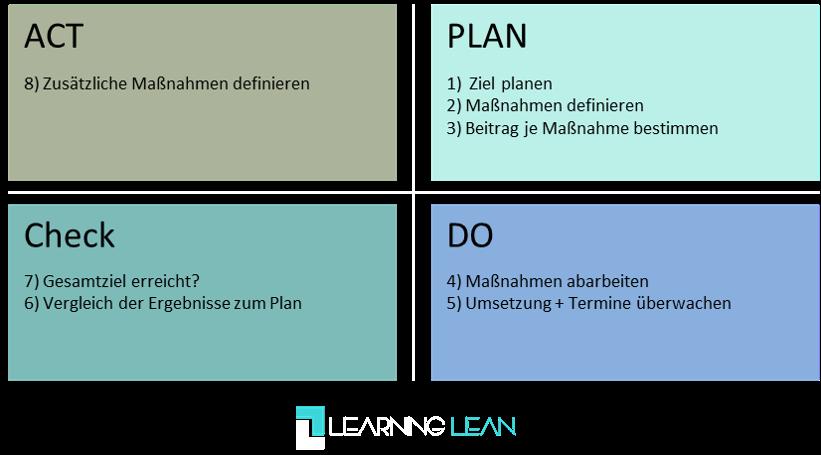 Learning Lean Artikel Lean PDCA Zyklus klassisch 1