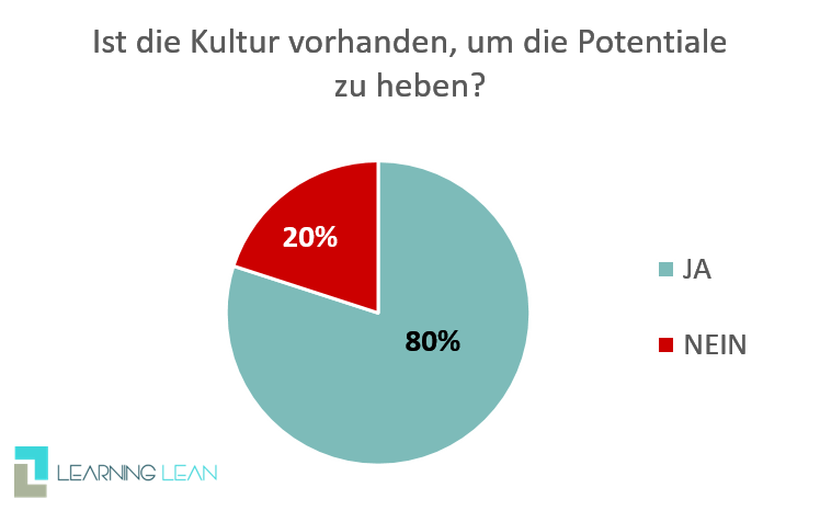 Interview Chart Kultur