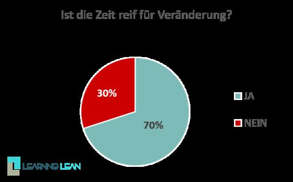 Interview Chart Zeit