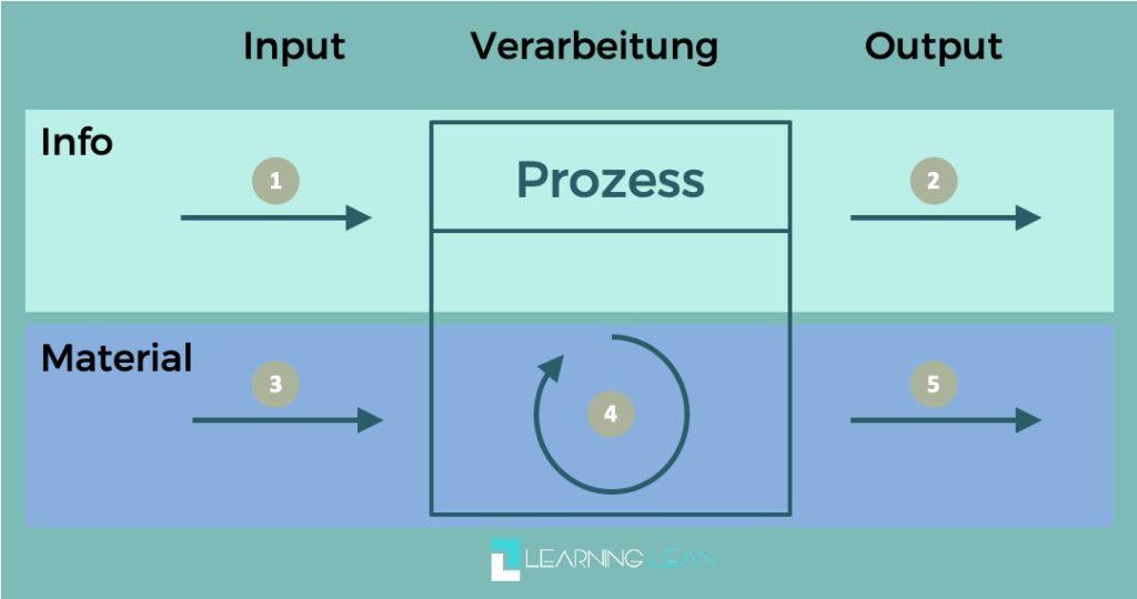 Learning Lean Artikel Messpunkte Flowchart