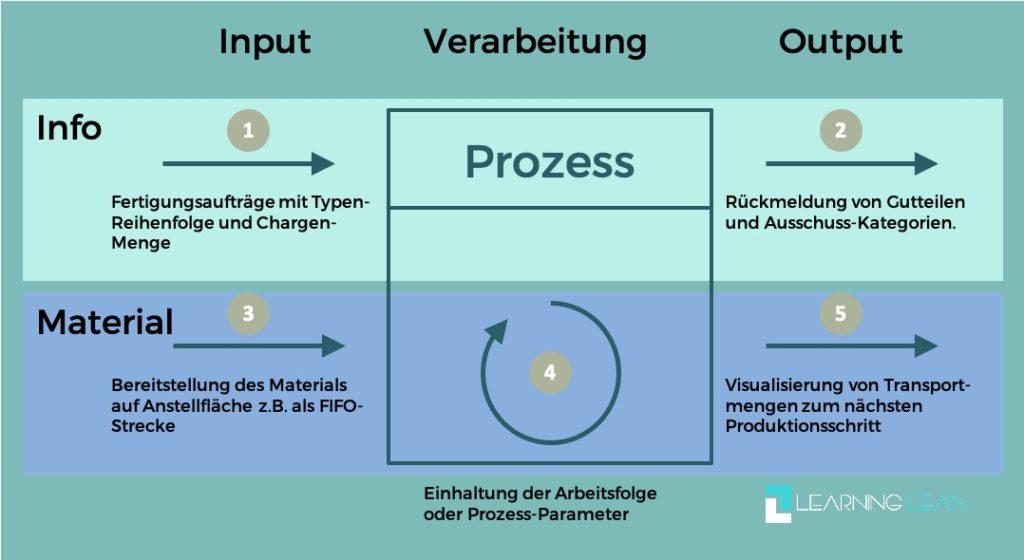 Learning Lean Artikel Messpunkte Flowchart Beispiel