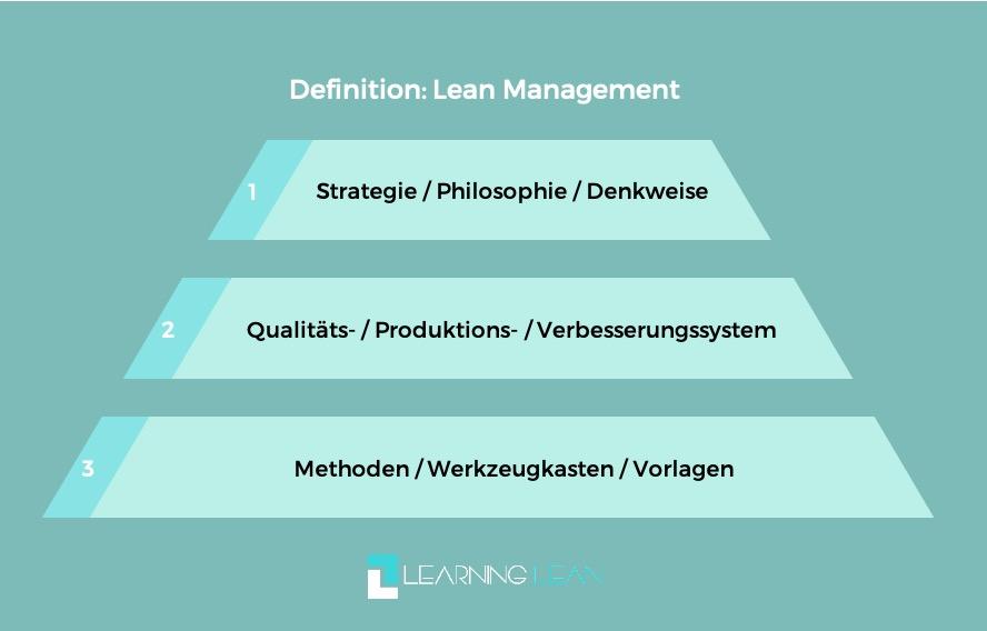 Learning Lean Definition 3 Ebenen