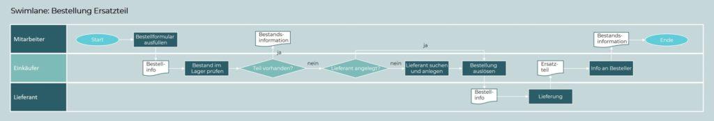 Learning Lean Swimlane Bestellprozess
