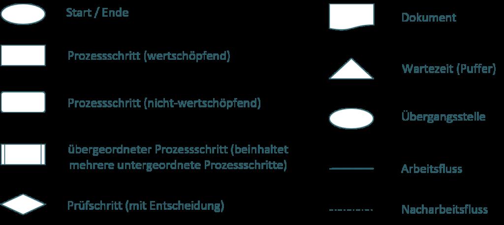 Prozessfluss Standardsymbole