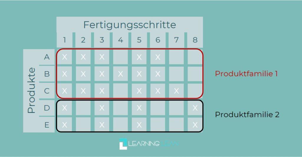 Learning Lean Produktfamilien Matrix
