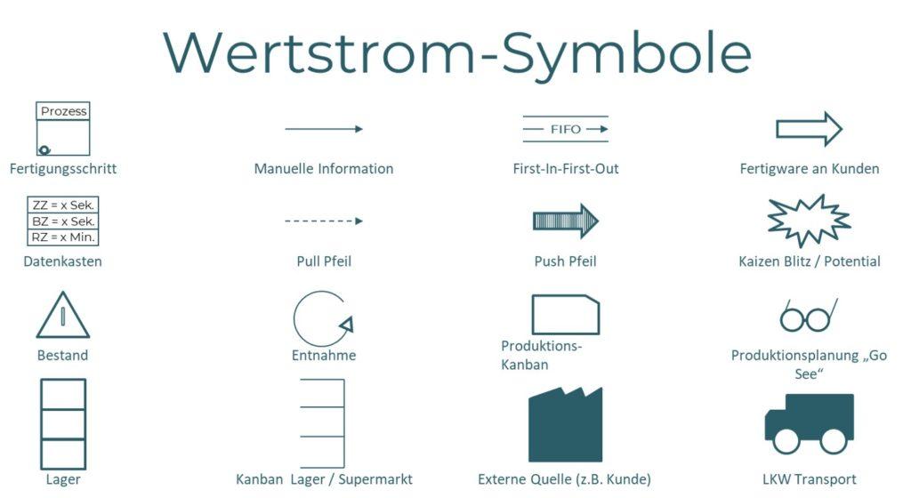 Learning Lean Werstrom Symbole